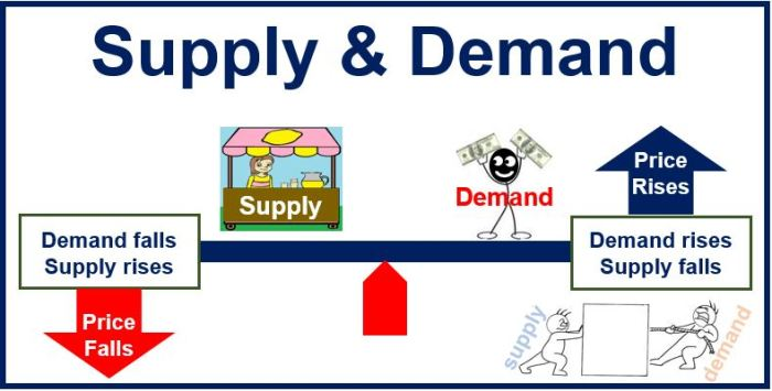 Supply-and-demand